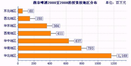 2000 2008年中国食品饮料行业投资方向分析报告