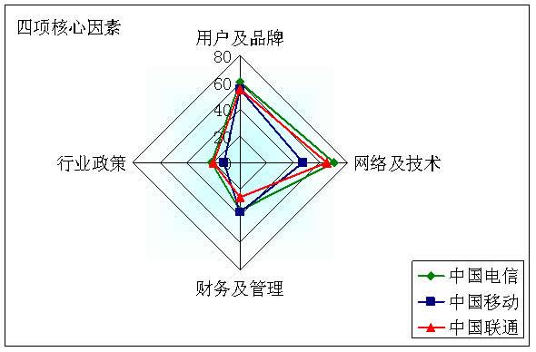 模型: 模型1 运营商竞争力模型
