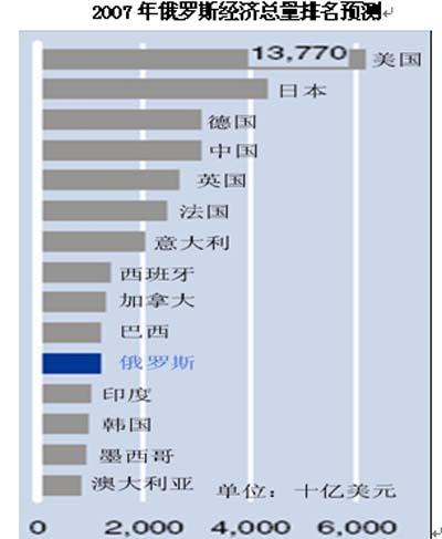2007年俄罗斯金融业发展分析报告-全国最低价格-报告