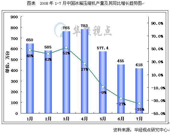2008-2012年中国冰箱压缩机行业市场预测与发展前景