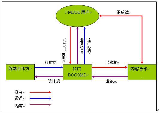 移动通信未来发展的三个阶段