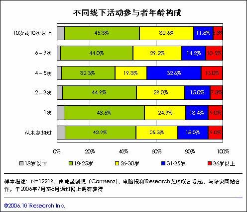 2006年第二届中国网络社区网民发展状况调查报告
